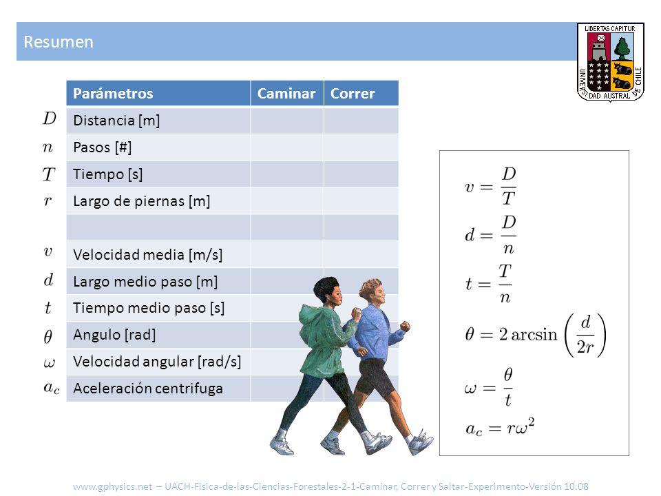 Resumen Parámetros Caminar Correr Distancia [m] Pasos [#] Tiempo [s]